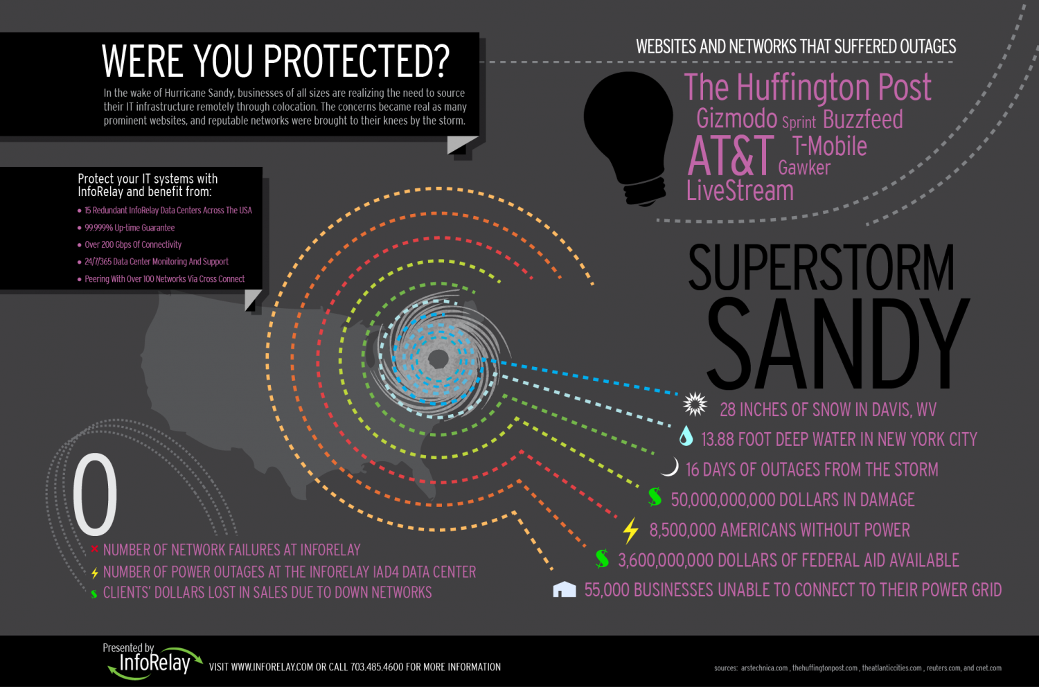 The Sandy Storm Infographic
