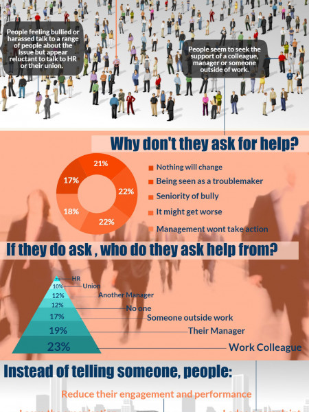 The scale of the problem of bullying & harassment at work Infographic