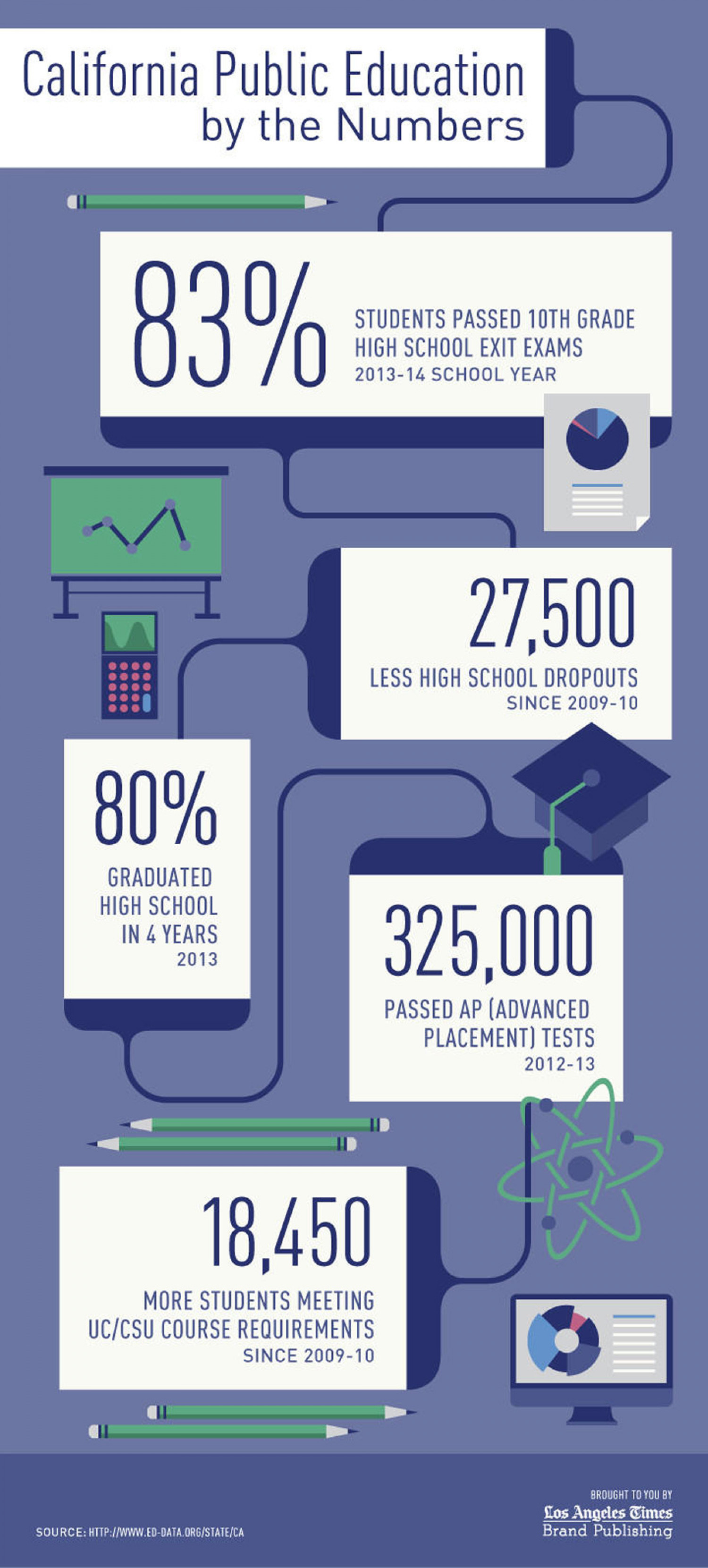 The School of Life: Infographic: Smart Kids Infographic