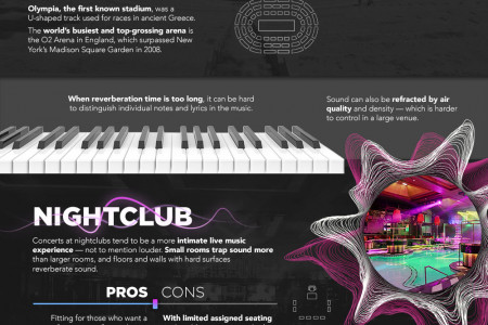 The Science and Art of Concert Venues Infographic