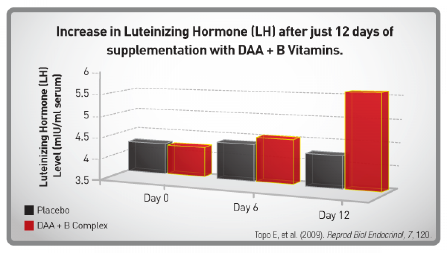 The Science Behind D-Aspartic Acid + B Vitamins Infographic
