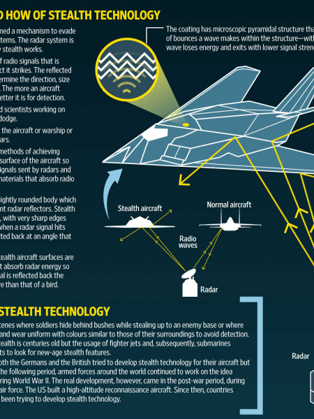 THE SCIENCE BEHIND STEALTH AIRCRAFT Infographic