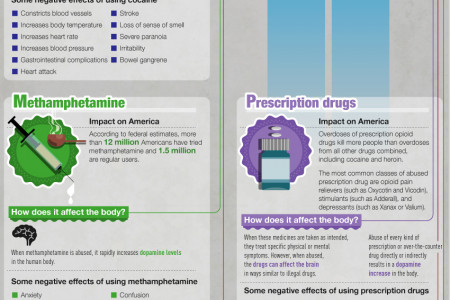 The Science Of Addiction Infographic