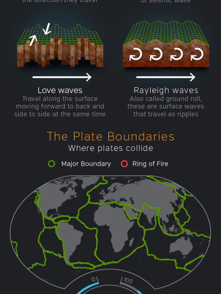 The Science of Earthquakes Infographic