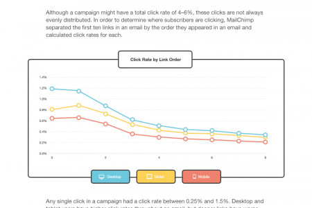 The Science of Email Clicks: The Impact of Responsive Design & Inbox Testing Infographic