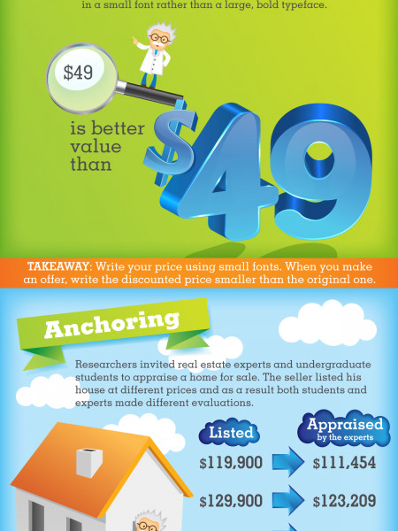 The Science of Pricing Infographic
