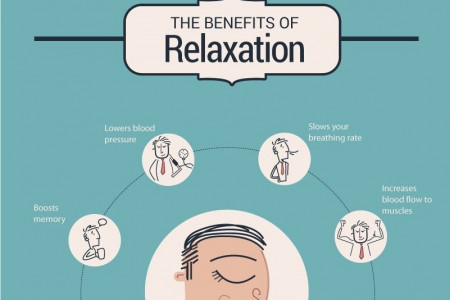 THE SCIENCE OF RELAXATION AND STRESS Infographic