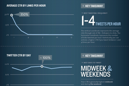 The Science of Social Timing Part 1: Social Networks Infographic