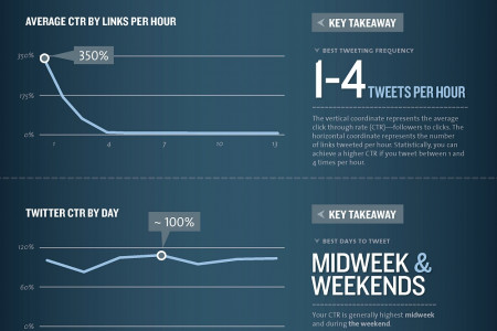 The Science of Social Timing Infographic