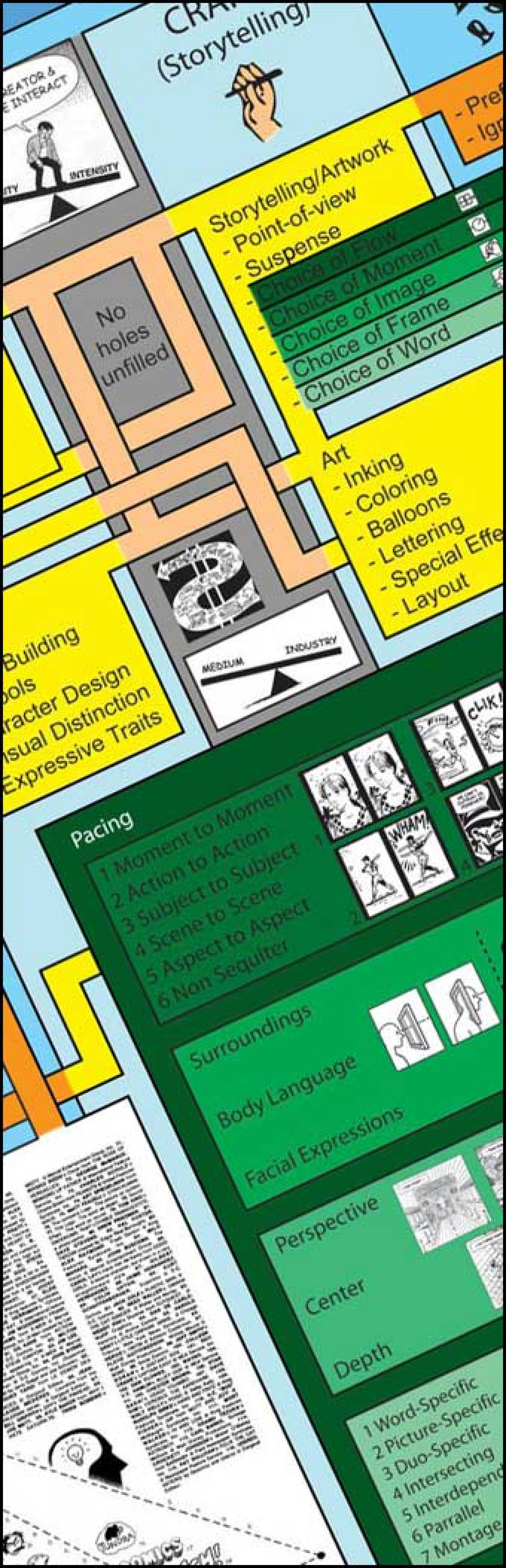 The Scott McCloud Cheatsheet Infographic