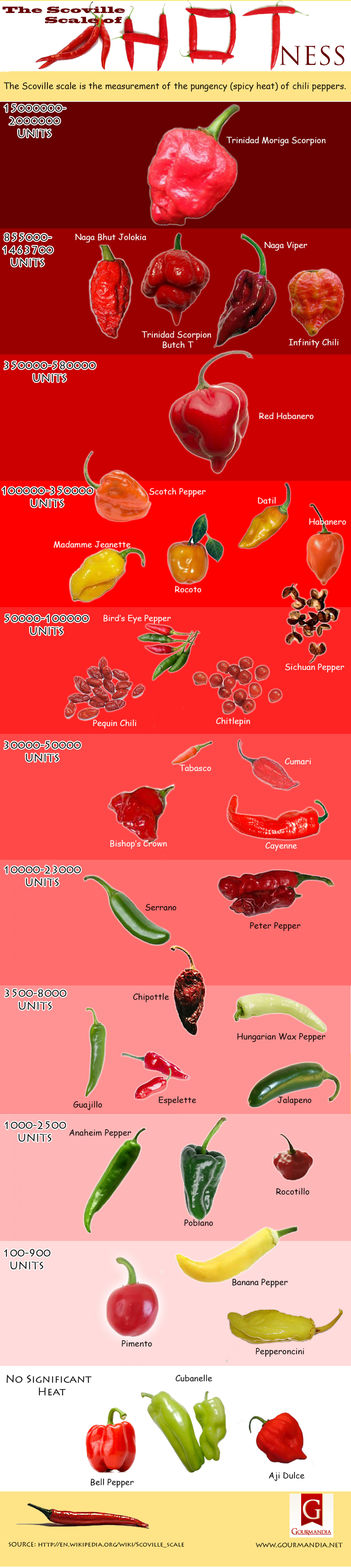 The Scoville Scale of Hotness Infographic