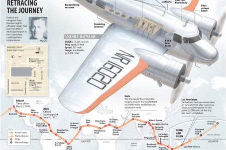 The Search for Amelia Earhart Infographic