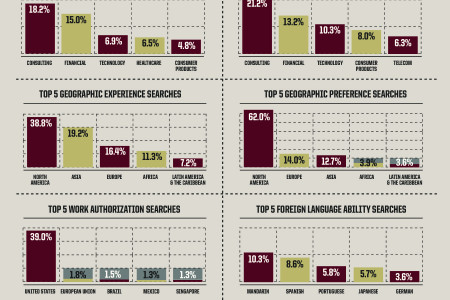 The Search for Leadership Talent Infographic