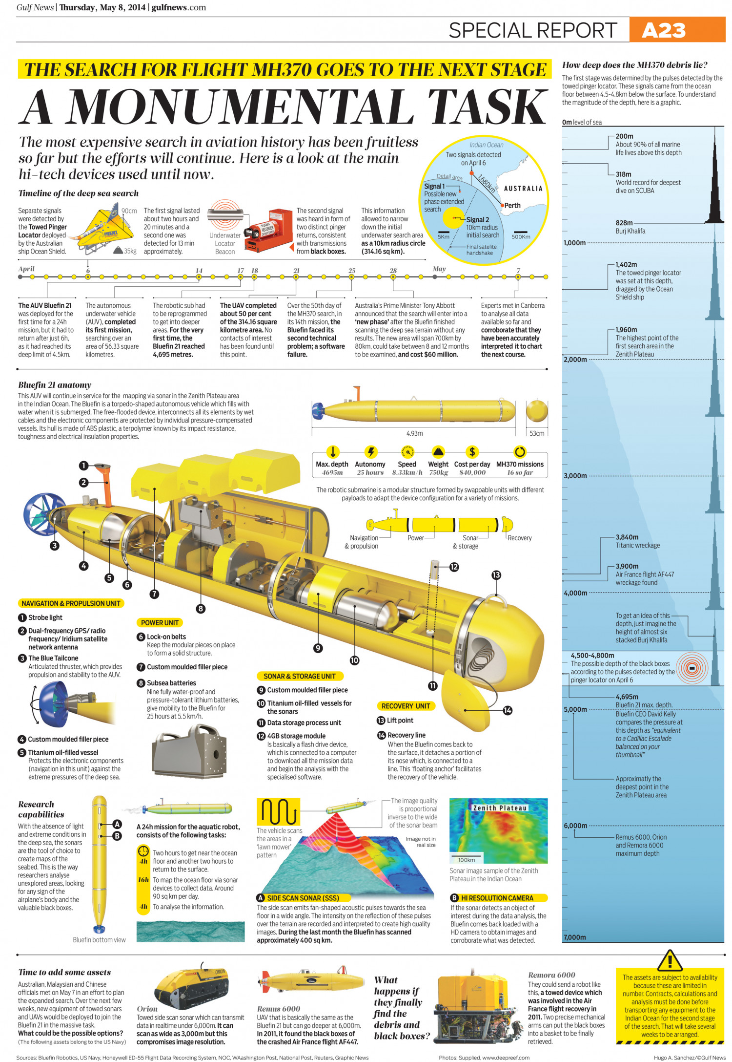 The Search for the Flight MH370 Goes to the Next Stage: A Monumental Task Infographic