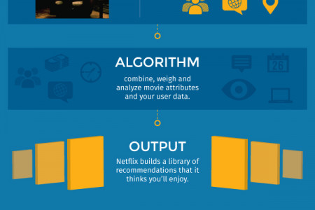 The Secret Influence of Algorithms Infographic