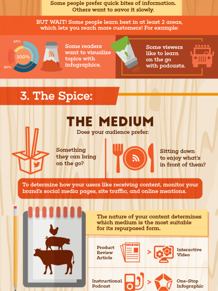 The Secret Ingredient to Repurposing Content: Knowing Audience Learning Styles  Infographic