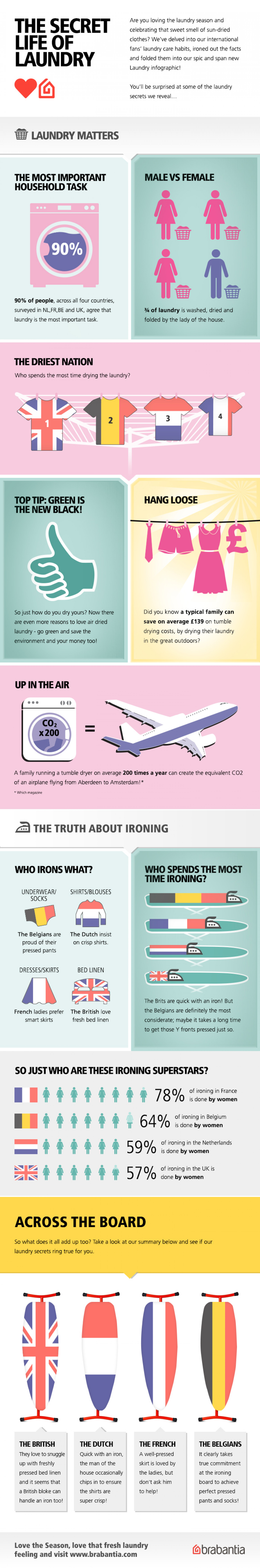 The Secret Life of Laundry Infographic