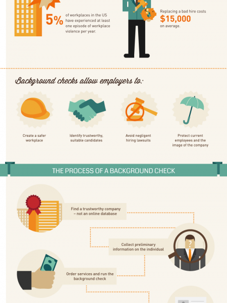 The Secret World of Background Checks Infographic