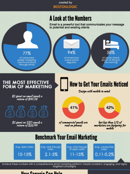 The Secrets of Email Marketing Infographic