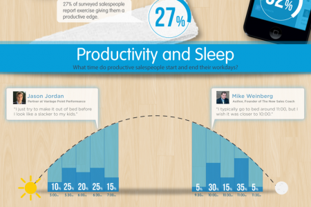 The Secrets of the Most Productive Salespeople Infographic