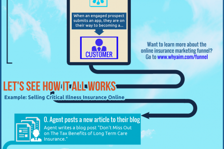 The Secrets to Selling Insurance Online Infographic