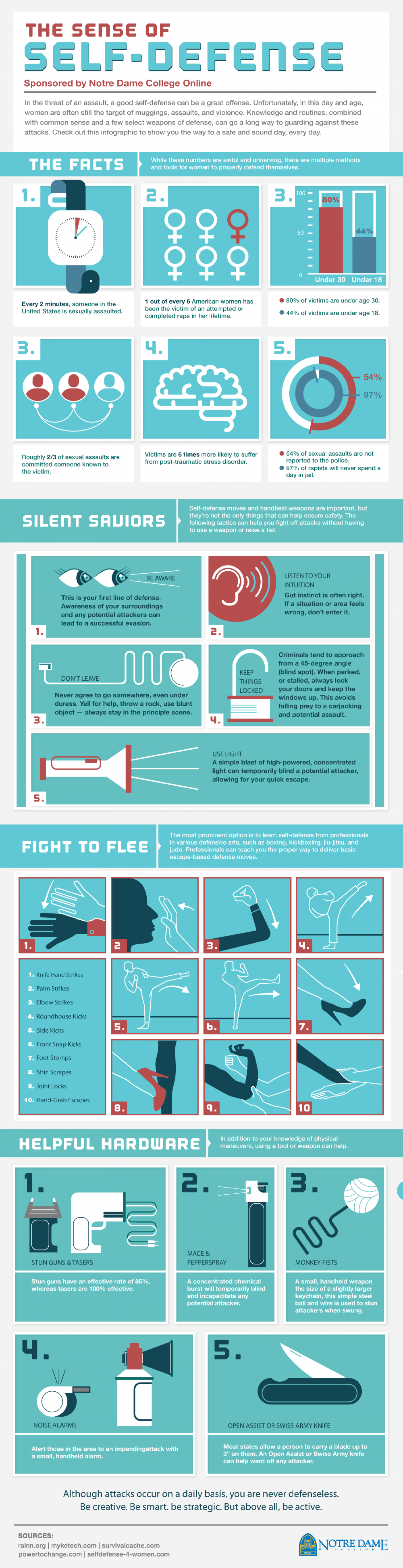 The Sense of Self-Defense Infographic