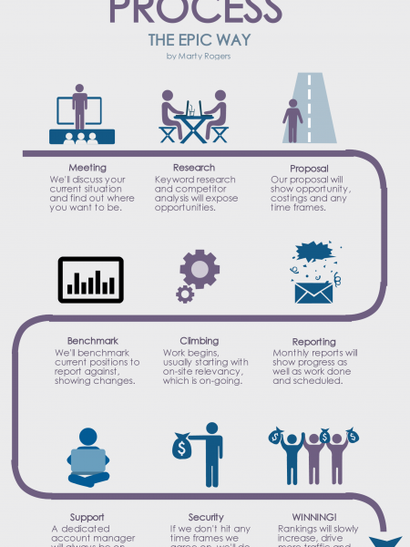 The SEO Process for Digital Marketing Agencies Infographic