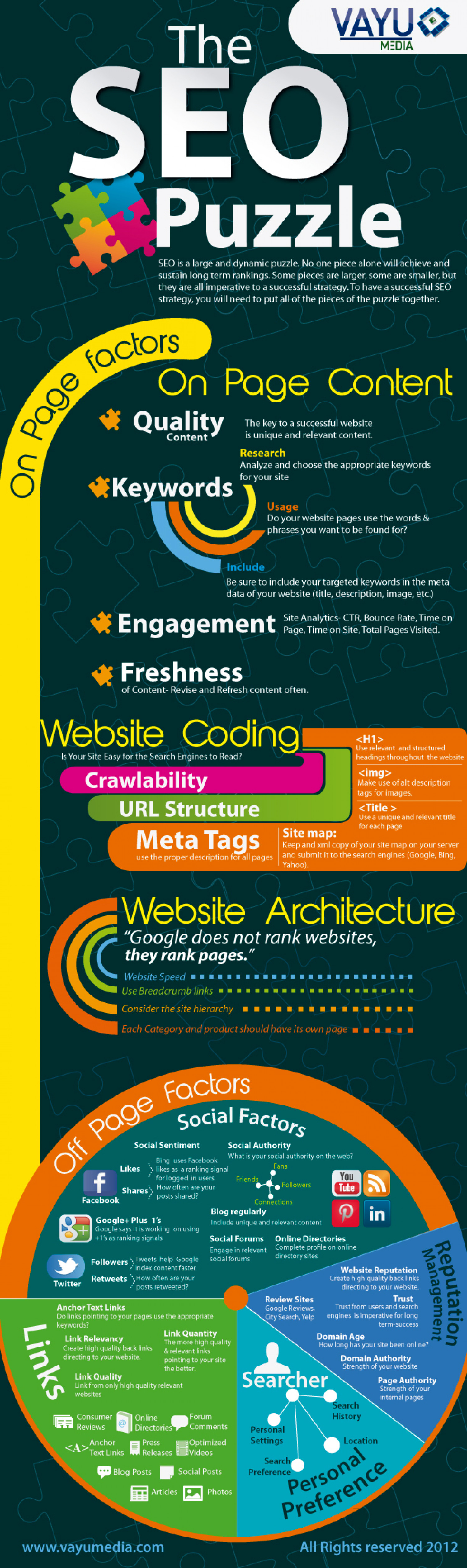 The SEO Puzzle Infographic