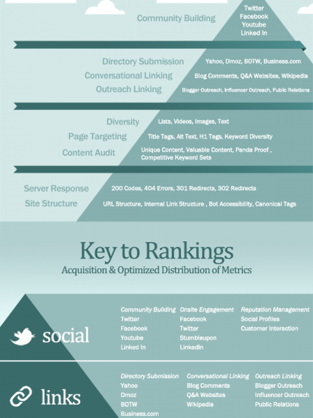 The SEO Pyramid (TLCs of SEO) Infographic