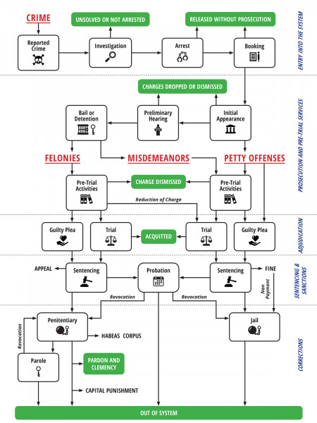 The Sequence of Events in the Criminal Justice System in the US Infographic