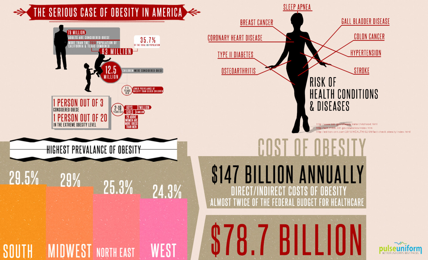 The Serious Case of Obesity in America Infographic