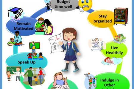 The Seven Habits of Successful Students  Infographic