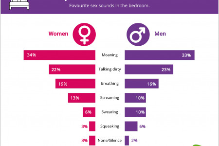 The Sex Noises Brit's Like to Hear in Bed Infographic