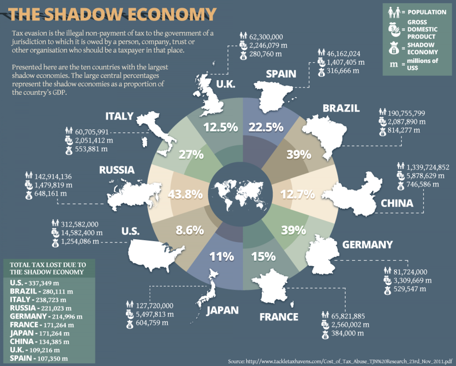 tax evasion the black economy 3) estimation and size of the shadow economies in greece and in other oecd  countries 4) the amount of tax evasion in greece and in.