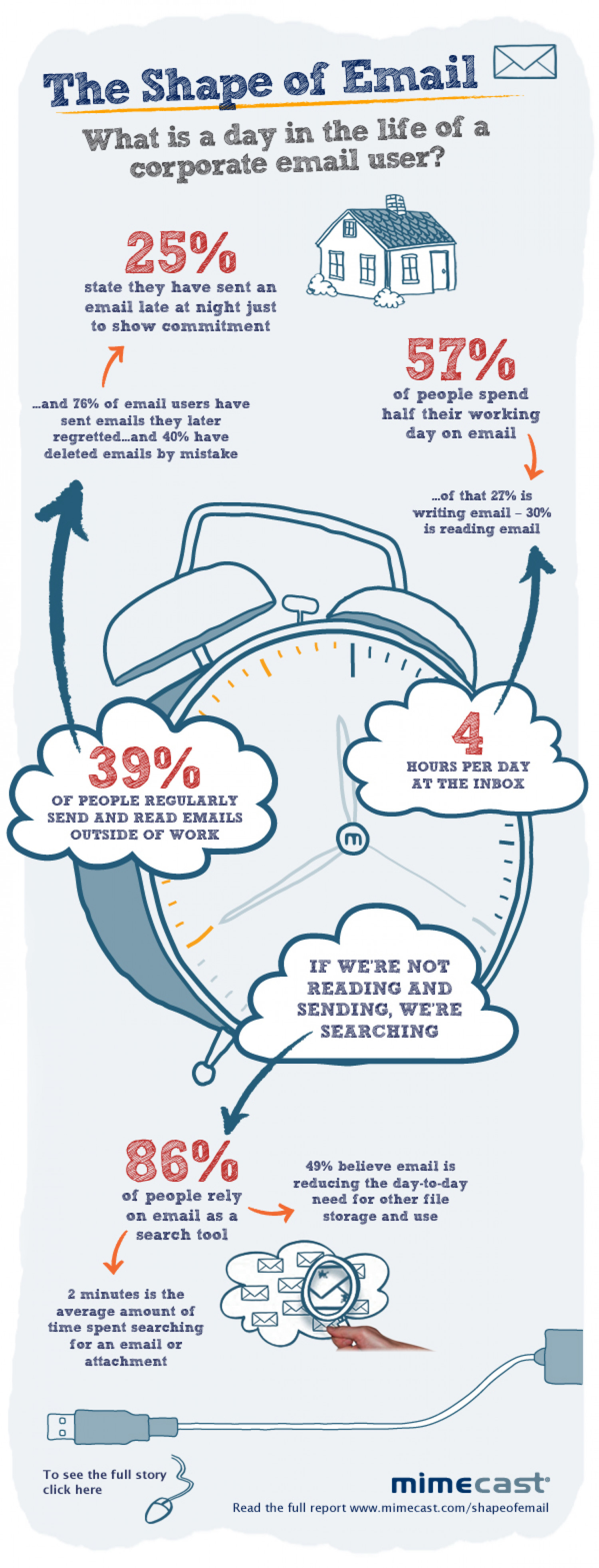 The Shape Of Email - What Do End Users Think? Infographic