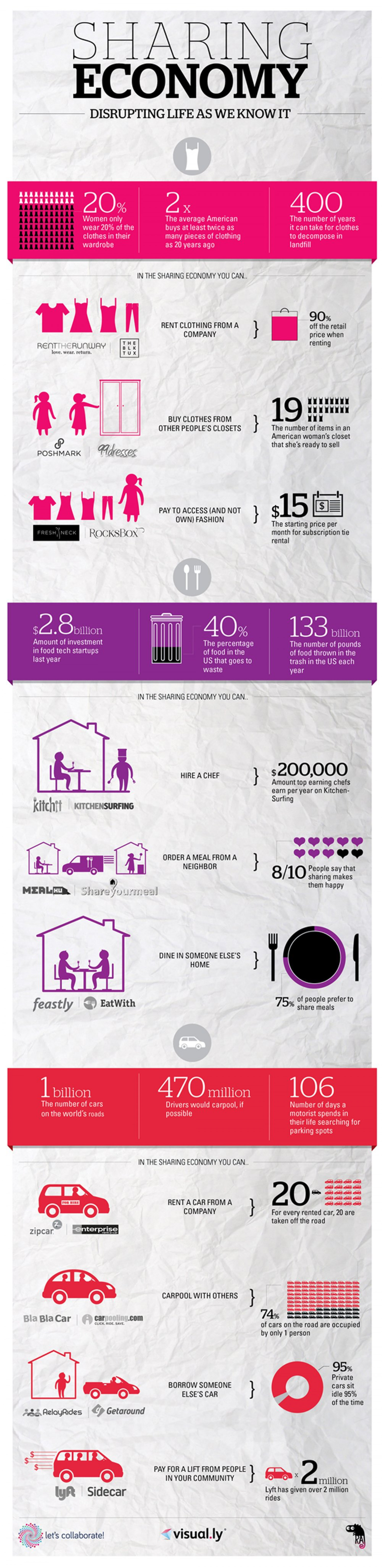 Sharing Economy: Disrupting Life As We Know It Infographic