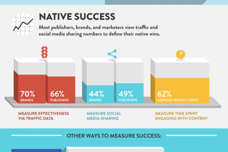 The Shift to Native Advertising in Marketing Infographic