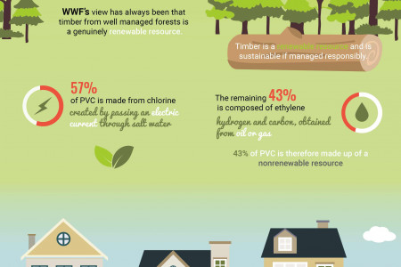 The shocking truth behind your double glazing Infographic