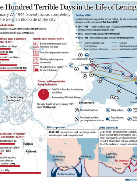The Siege of Leningrad Infographic