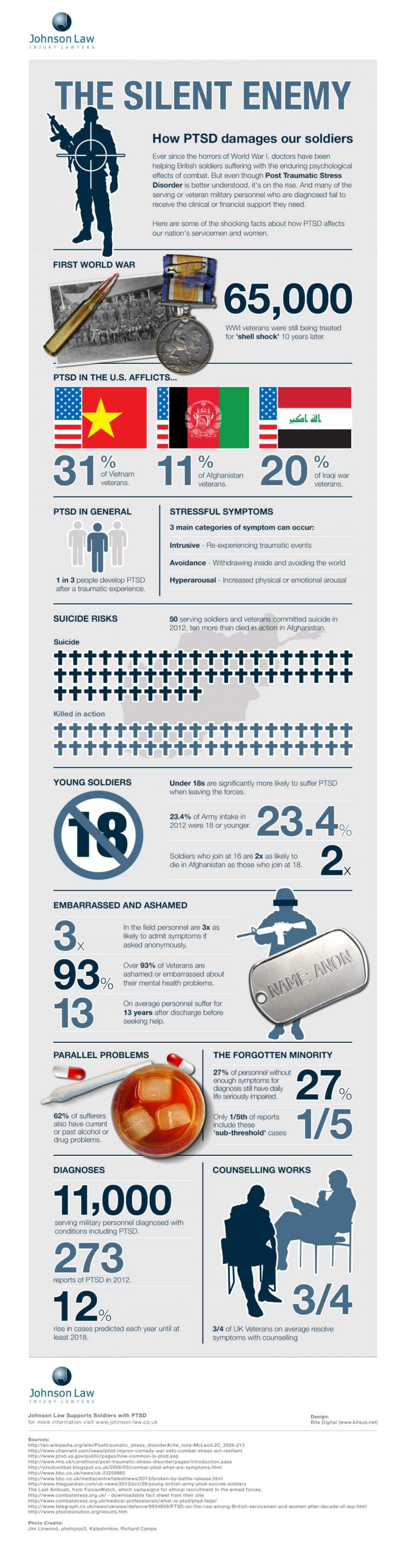 The Silent Enemy: How PTSD damages our soldiers Infographic