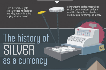 The Silver Series: The History of Silver Infographic