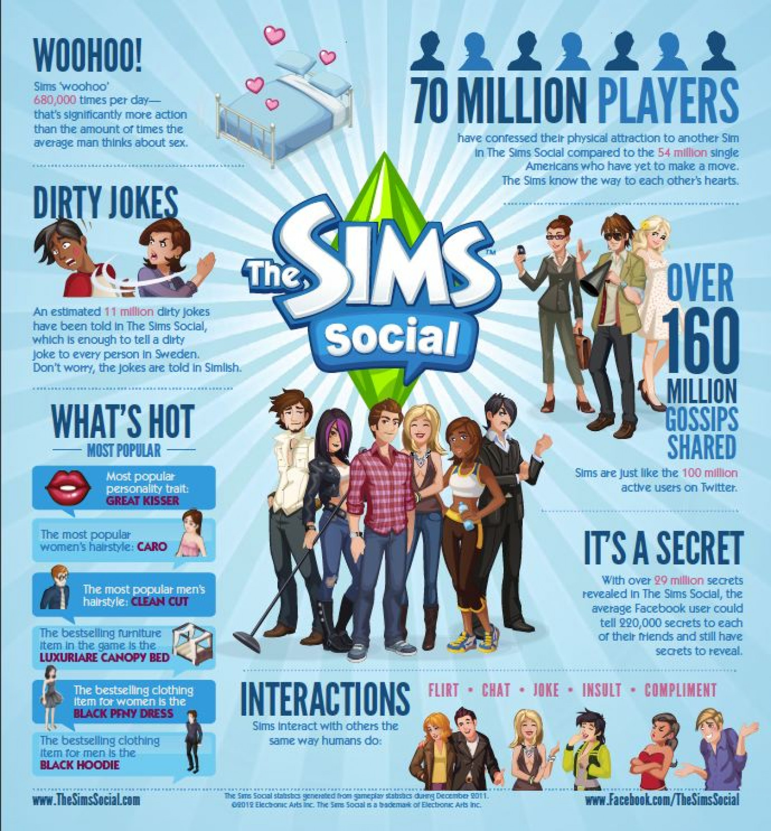 The Sims Social Infographic