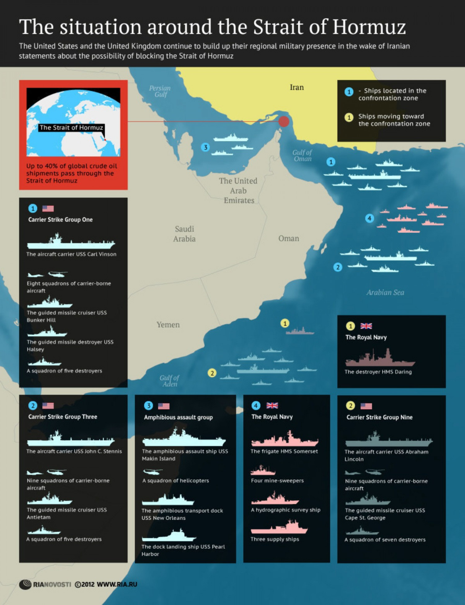The situation around the Strait of Hormuz Infographic