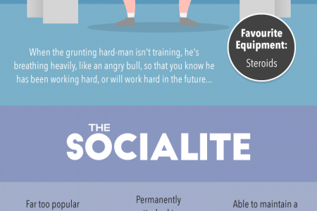 The SIX Most Annoying Gym Personalities Infographic