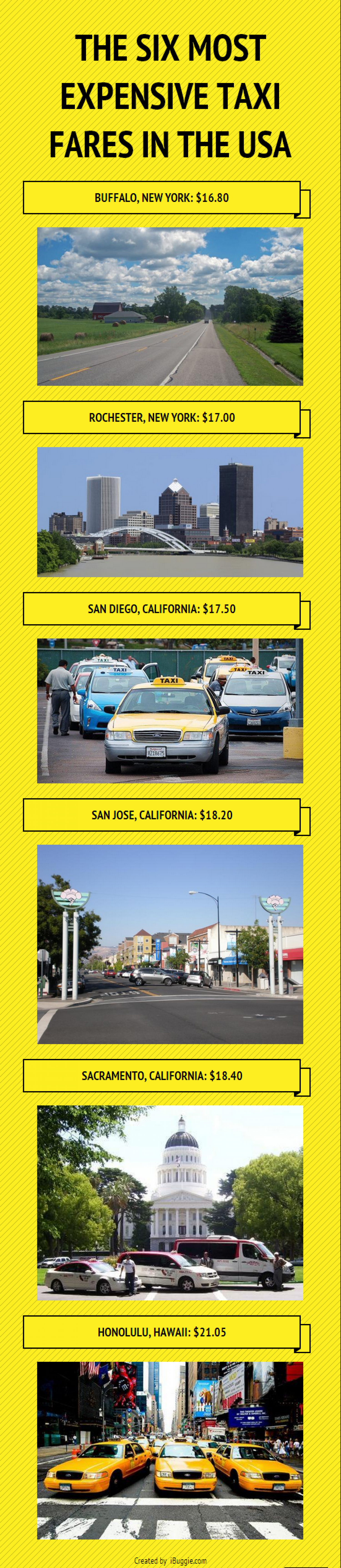 The Six Most Expensive Taxi Fares in the USA Infographic