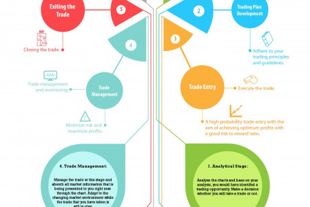 The Six Stages of a Successful Trade Infographic