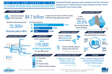 The Size and Shape of the Victoria International Education Industry Infographic