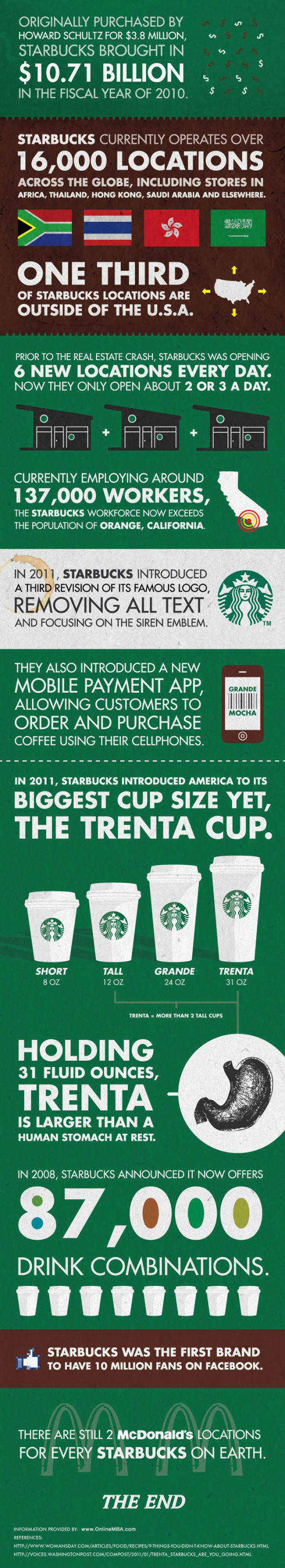 The Size of Starbucks