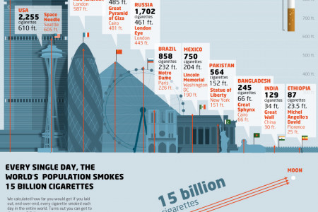 The Size of the World's Smoking Habit Infographic