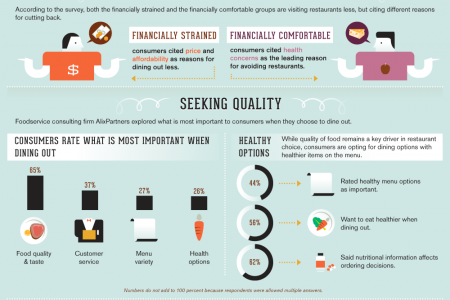 The Skinny on Dining Out Infographic